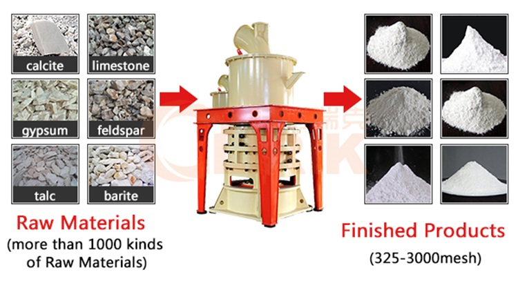 100 to 2500 mesh powder mill for sale